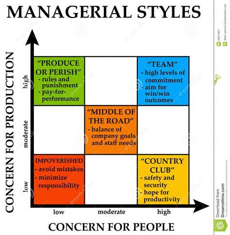 rwanda different management styles f 252 hrungsstile stock abbildung illustration von