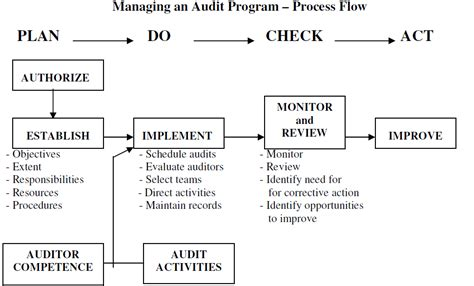 audi maintenance program iso 9001 2015 audit apb consultant