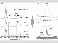 Bringing d -limonene to the scene of bio-based thermoset ... Signal Amplification