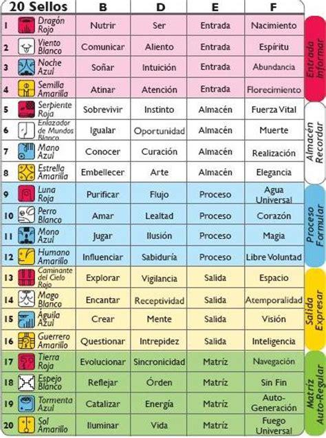 Calendario Calcular El Kin Como Calcular El Or 225 Culo 8300web
