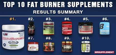 best fatburner top 10 best burners of 2016 mr supplement australia