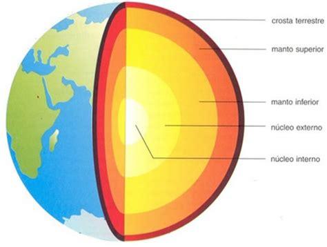 parte interna della terra estrutura interna da terra camadas da terra geografia