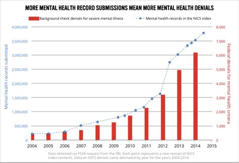 Gun Background Check Mental Health New Fbi Data Since Newtown States Added More Than Two Million Mental Health