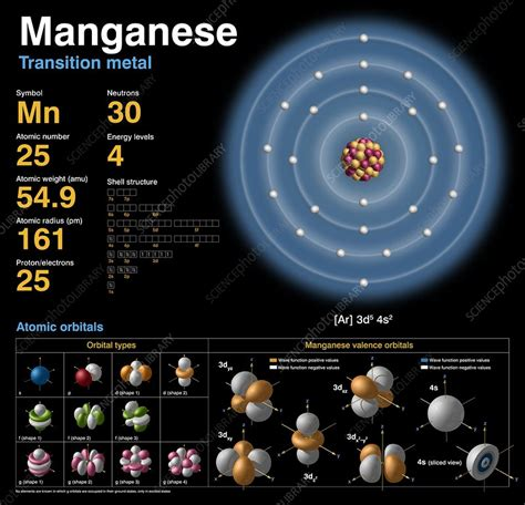 Manganese Protons by Manganese Atomic Structure Stock Image C018 3706