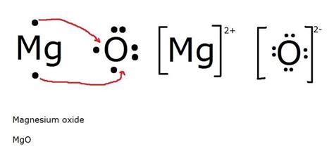 lewis dot diagram for magnesium mgo lewis structure apchemcyhs octet rule cmhsbonding oxygen5