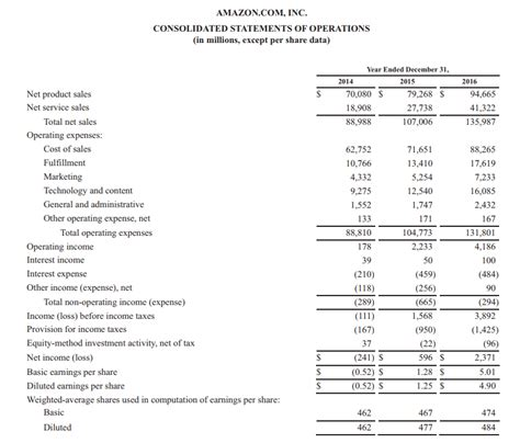 profit and loss statement template soydt co