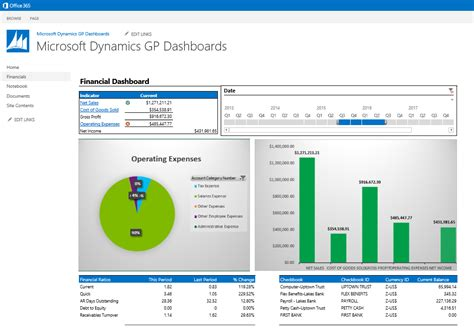 new microsoft dynamics gp dashboard templates for