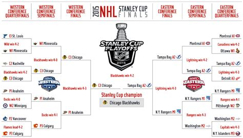 2015 nhl hockey playoff printable brackets 2015 nhl playoffs tv info schedule and updated bracket