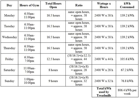 how many watts does a floor fan use current energy consumption energy efficient gyms