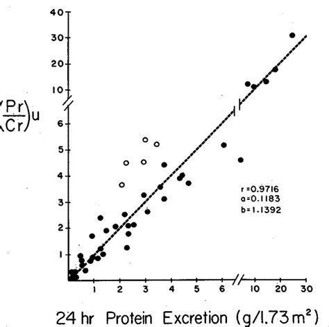 u protein concentration use of single voided urine sles to estimate