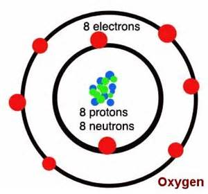 Protons Neutrons And Electrons Of Oxygen Human Biology Lab Lab One Oxygen
