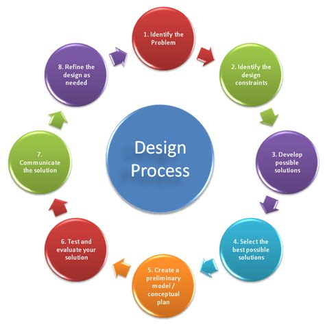 Design Is Process | design process quotes like success