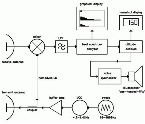 radar warning receiver block diagram s53mv vertical navigation radar