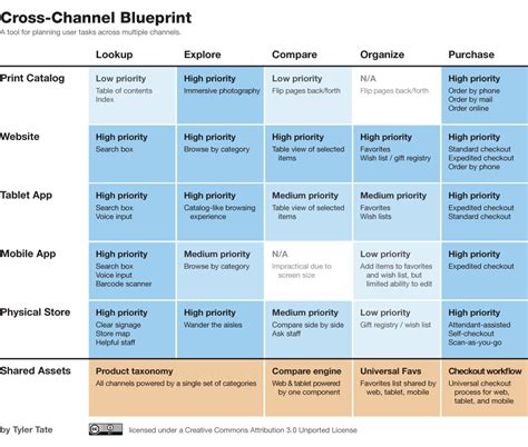 business playbook template lesson 121 designing an omni channel business