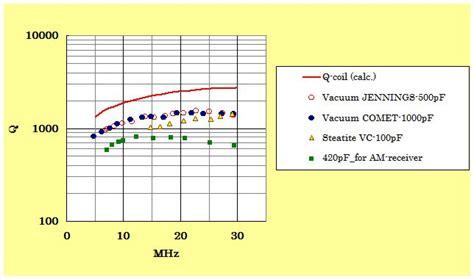 q value of capacitor capacitor q value 28 images value of capacitor capacitor 104k 400v 50 60hz sh car used