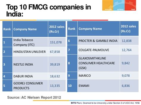 Top Mba Employers In India who is the richest in nigeria and africa new business