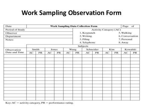 event sling observation template work sling