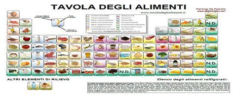 tavola degli alimenti nutrizionista chiara pirolozzi