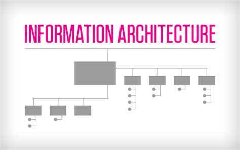 Home Design Elements Reviews Why Is Information Architecture Important