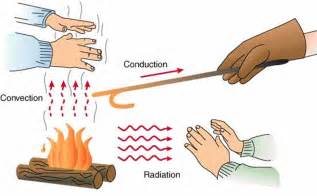In The Heat Of The Essay by How Heat Spreads Radiation Convection And Conduction