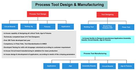 process design tool tool design manufacturing minda sai limited