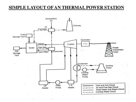 simple layout of steam power plant thermal power station