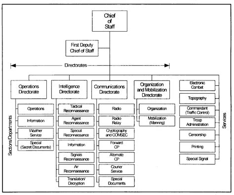 Us Army Divisions Structure