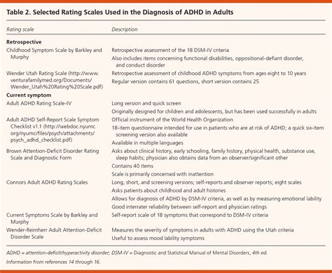 brown add scales report template study of conduct disorder term outcome
