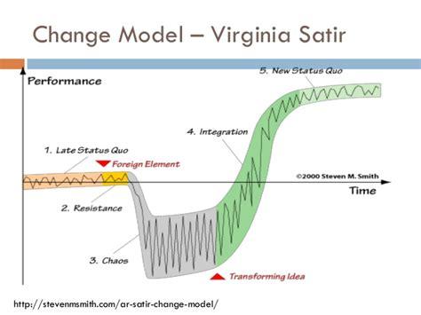 kotter change model youtube kotter s 8 step change model