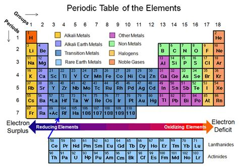 printable periodic table with energy levels particles core rgs science