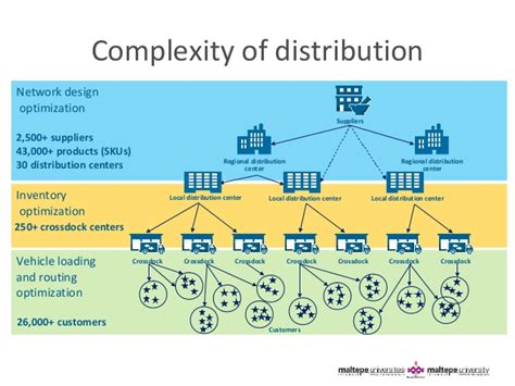 layout of distribution network the role of optimization in supply chain management