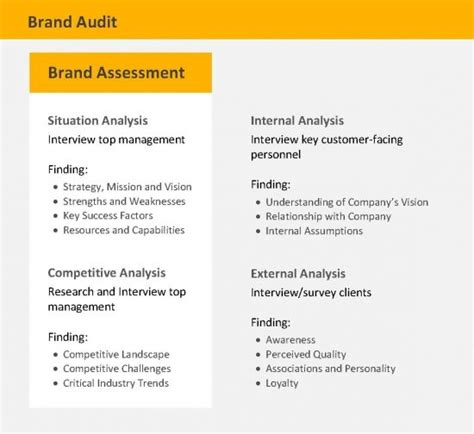 Brand Audit Brand Strategy Frameworks Methodologies And Artifacts Pinterest Brand Identity Brand Audit Template