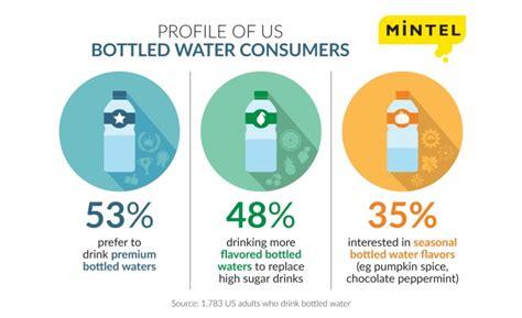 Sale Soft Number u s bottled water market grows 6 4 percent in 2015 2016