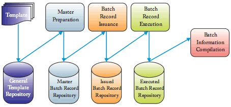 workflow process batch manager caliberbrm electronic batch records management system