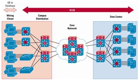 layout guidelines for gigabit ethernet 10 gigabit ethernet switching for enterprises cisco