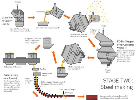 steel process flowchart ppt steel process flowchart ppt 28 images flow chart