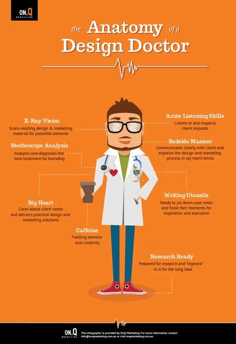 anatomy of a design doctor paperblog
