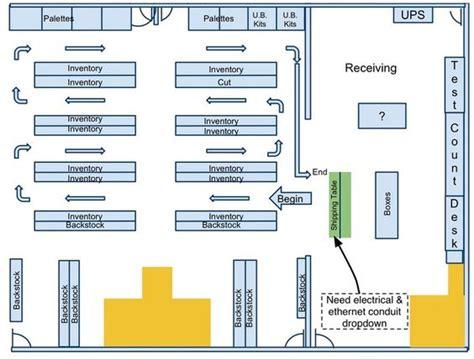 layout design hierarchy small warehouse garage organization warehouse layout