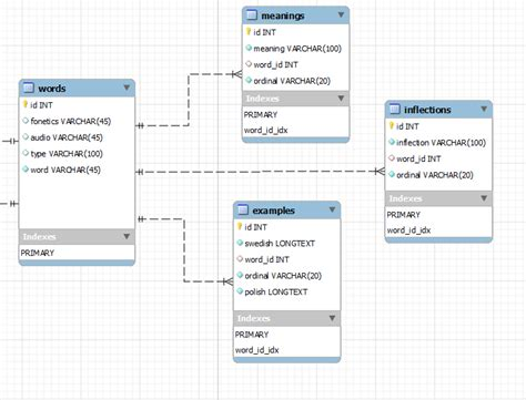 create database design json creating mysql 5 0 query view with one to many