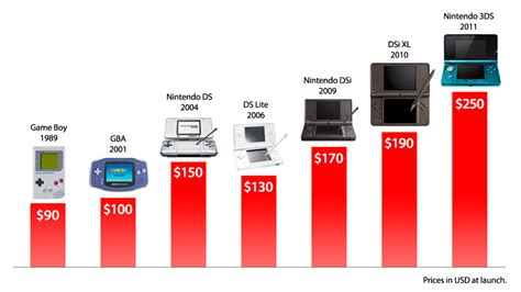 gameboy color value how does the nintendo 3ds price stack up kotaku australia