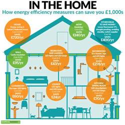 how to save energy at home how energy efficiency can save you 163 1 000s in the home