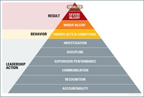 safety pyramid template safety pyramid template 28 images who was hw heinrich