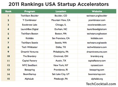 top 15 u s startup accelerators and incubators ranked