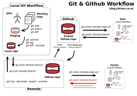 git tutorial by github git and github workshop jr0cket