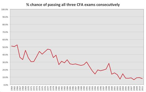 Can I Do Cfa With Mba by Examining Cfa 174 Pass Rates