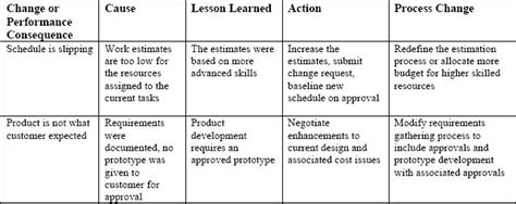 lessons learned template pmbok images templates design ideas