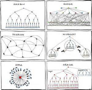 apple google facebook and microsoft org chart obama