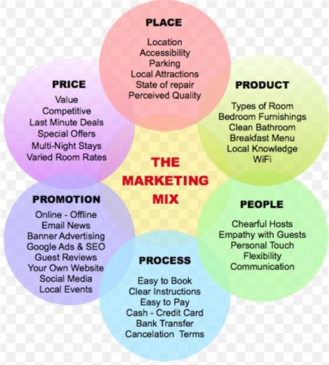 design management and communication a more in depth look into the marketing mix and what might