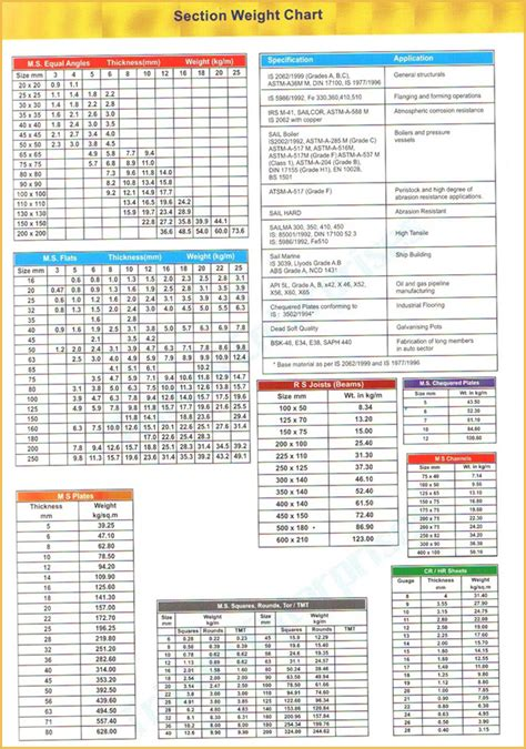 Steel Section Chart by Arvind Peb Structure Structural Steel Steel Buildings