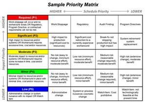 task management prioritizing within the priority matrix
